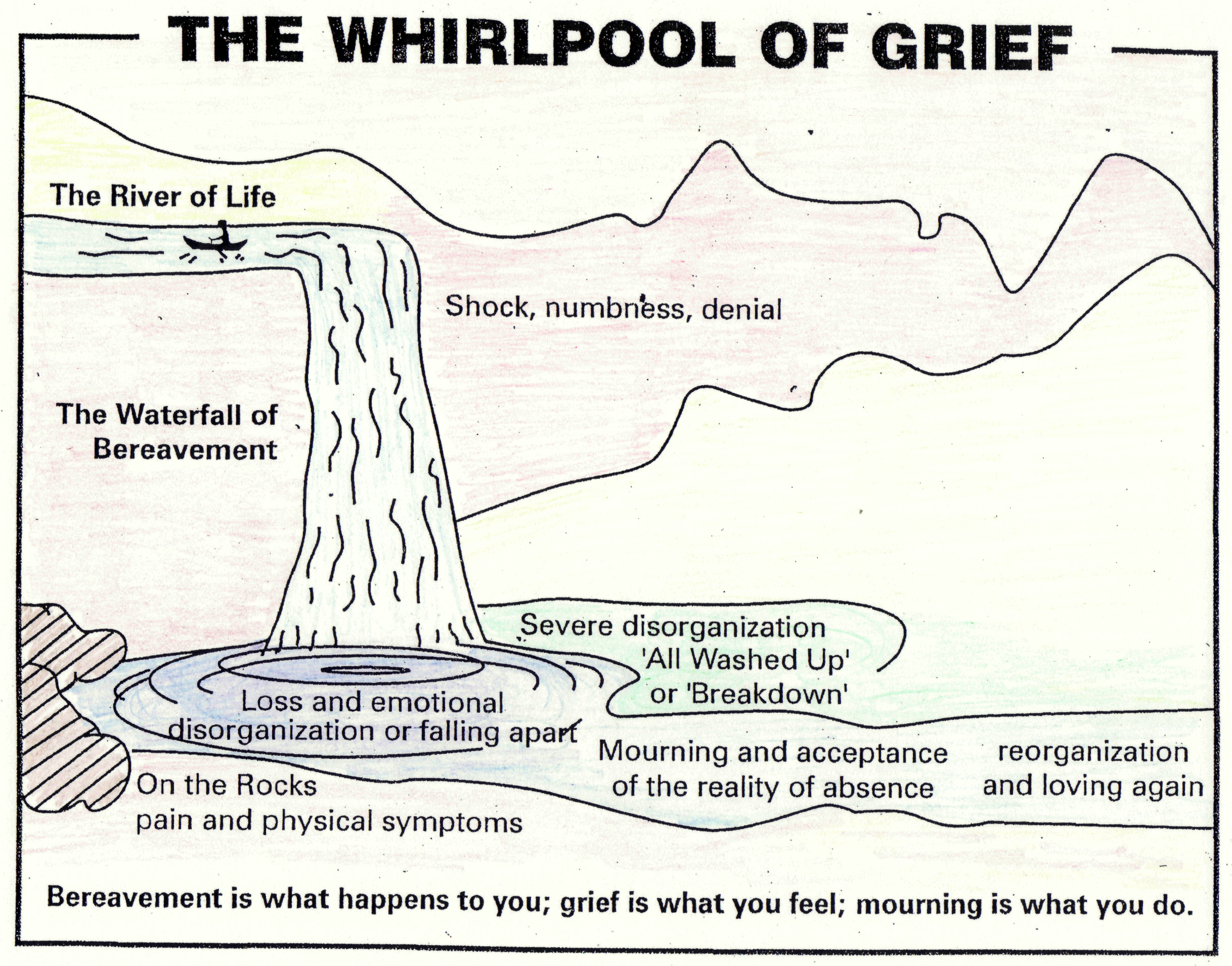 grief and the grieving process Grief is sometimes described as a process of 5 stages: denial, anger, bargaining, depression, and acceptance all of these reactions to loss are normal however, not everyone who is grieving experiences all of these reactions.